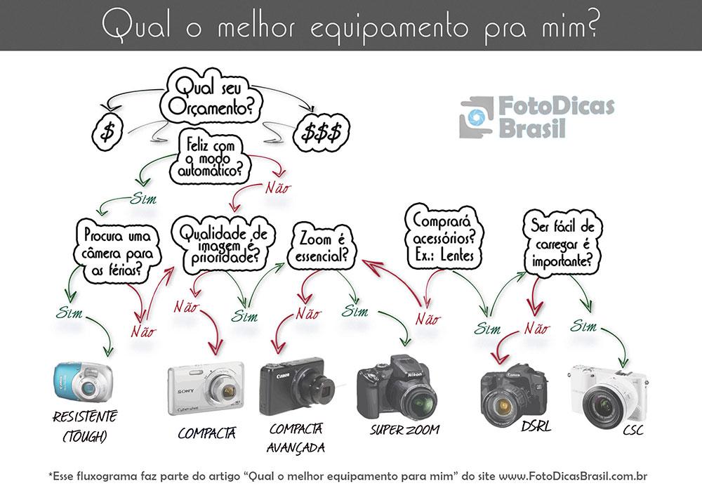 Qual_o_melhor_equipamento_pra_mim_FDB
