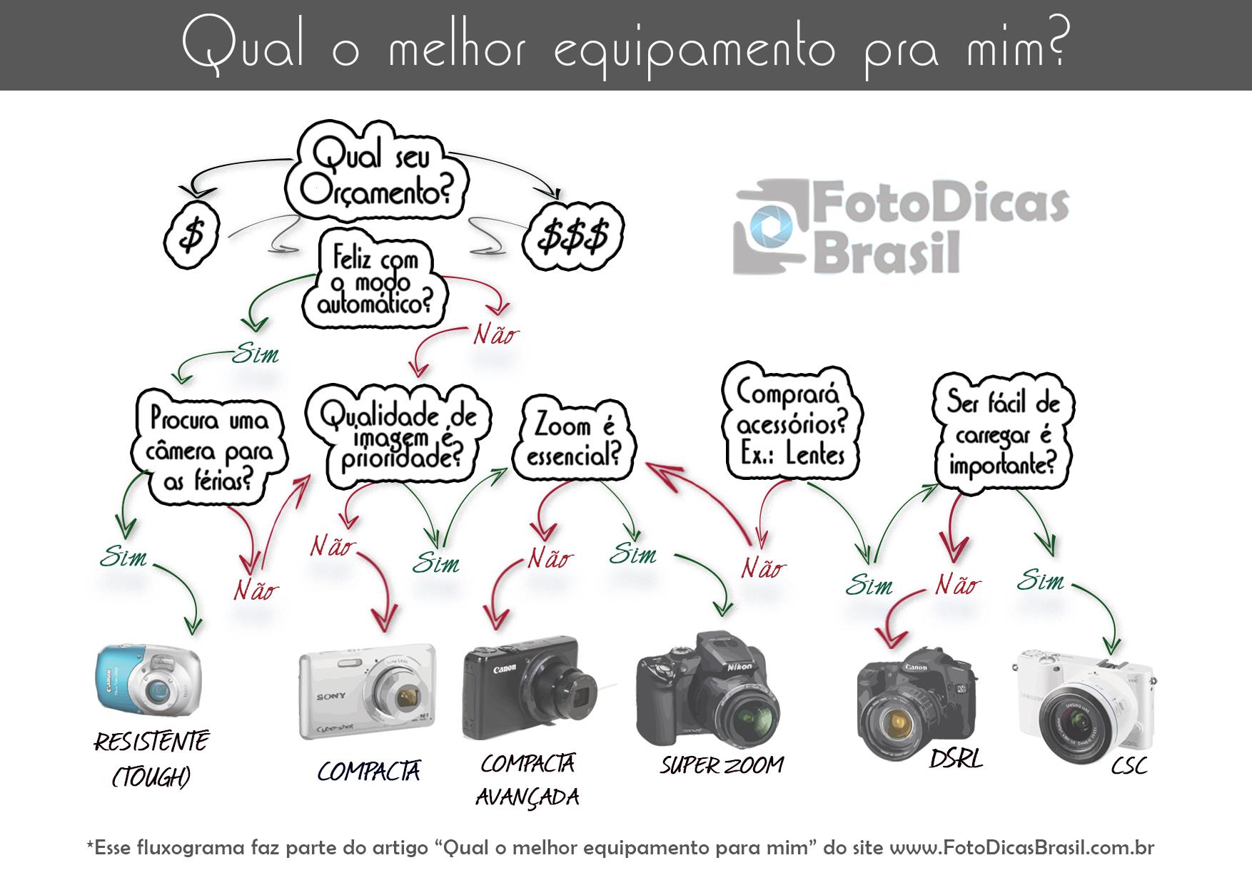 Qual o melhor equipamento pra mim FDB Nikon ou Canon? Câmera profissional, ou semi profissional? Aprenda a decidir você mesmo!