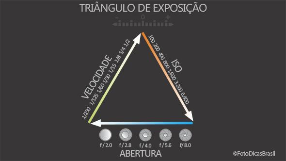 Triângulo de exposição - ©FotoDicasBrasil