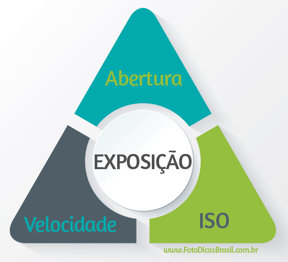 Triângulo de Exposição