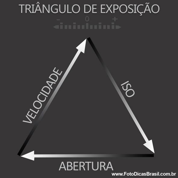 Triângulo de Exposição FDB