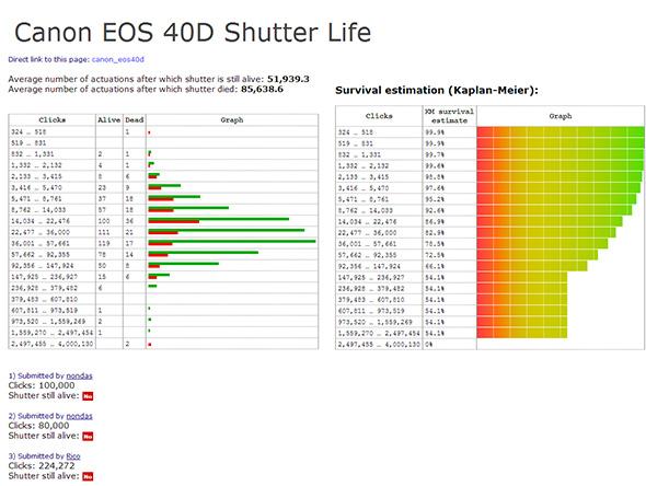 Canon EOS 40D Shutter Life LOW Artigo Quanto dura minha câmera digital Shutter count   Afinal, quanto dura minha máquina digital?