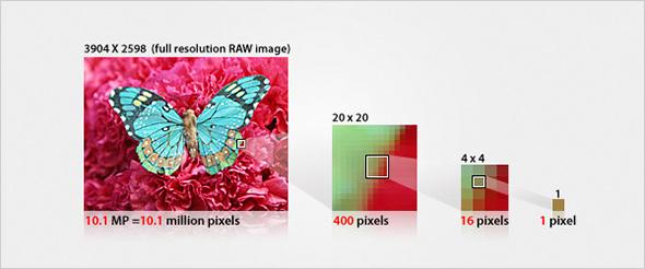 Resolução das imagens em pixels do Artigo Resolução Fotográfica Resolução fotográfica
