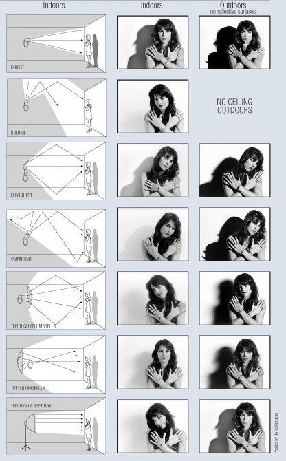 Comparação-de-flashes-KenKobre--do-Artigo-3-Motivos-Para-Controlar-o-Seu-Flash-e-10-Modos-de-Fazer-Isso