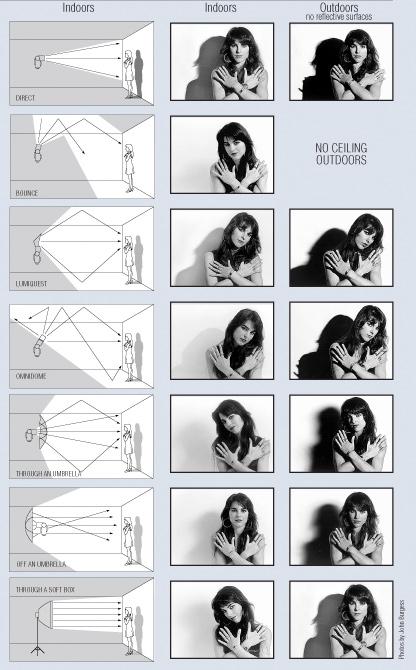 Comparação de flashes KenKobre do Artigo 3 Motivos Para Controlar o Seu Flash e 10 Modos de Fazer Isso 3 Motivos Para Controlar o Seu Flash e 10 Modos de Fazer Isso