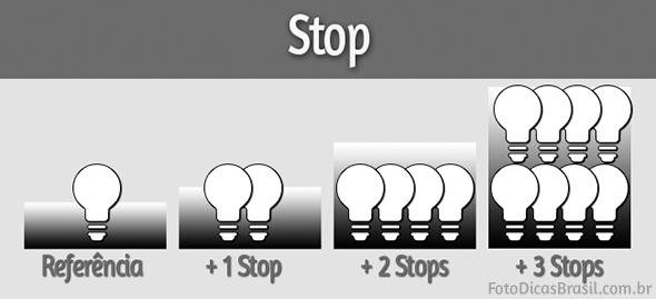 Esta imagem é parte integrante do Ebook Fotometria Simples - Você no controle da Luz