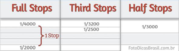 Full Third e Hals stops Artigo Fstop Ebook Fotometria Simples Você no controle da luz Pare! O conceito de Stop