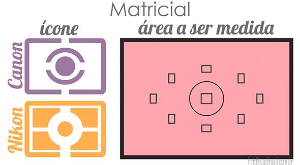 Matricial Artigo Modos de medição Modos de medição