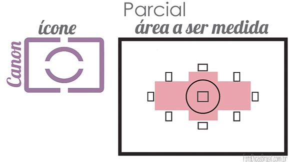 Parcial Artigo Modos de medição Modos de medição