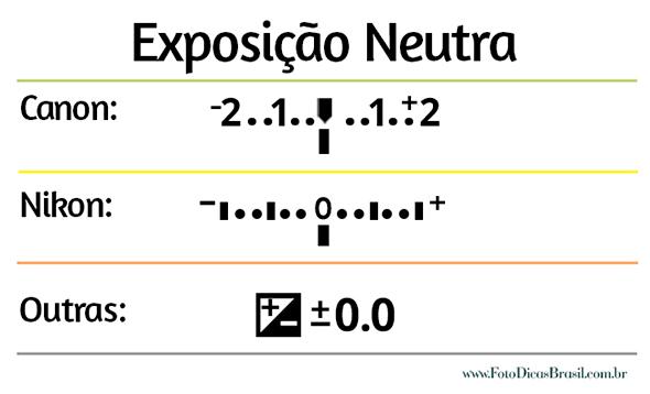 Exposição-Neutra-do-Artigo-Fotografias-de-Cachoeira