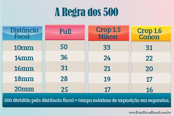 regra-dos-500