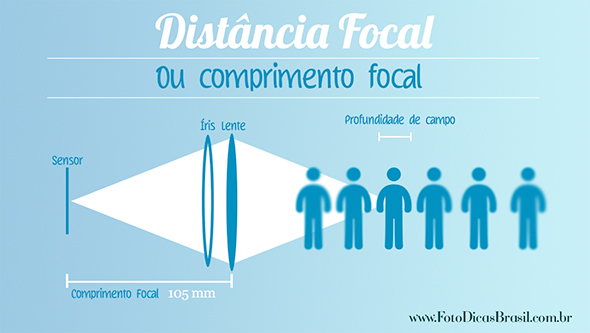 DistanciaFocalLente2