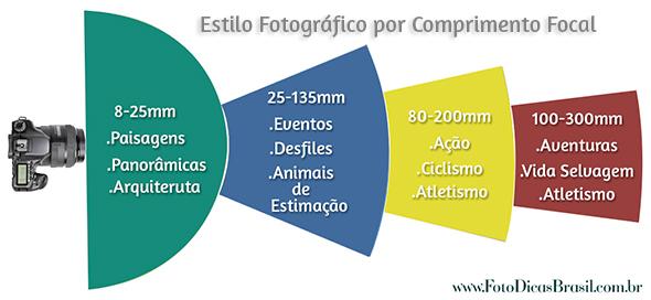 Distancia-focalPorEstiloFotográfico
