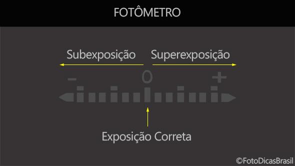 FotômetroFDB Compensação de Exposição (EV+/ )