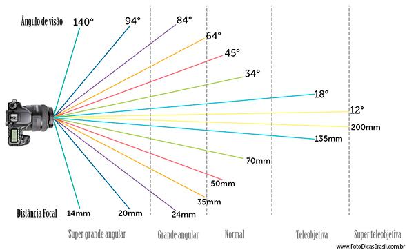 Distancia focal Como a Distância Focal Afeta o Que (e Como) Você Vê