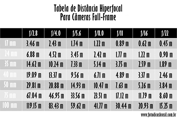 Tabela DistânciaHiperfocalFullFrame  Guia Completo de Distância Hiperfocal